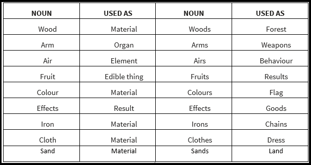 noun singular and plural forms