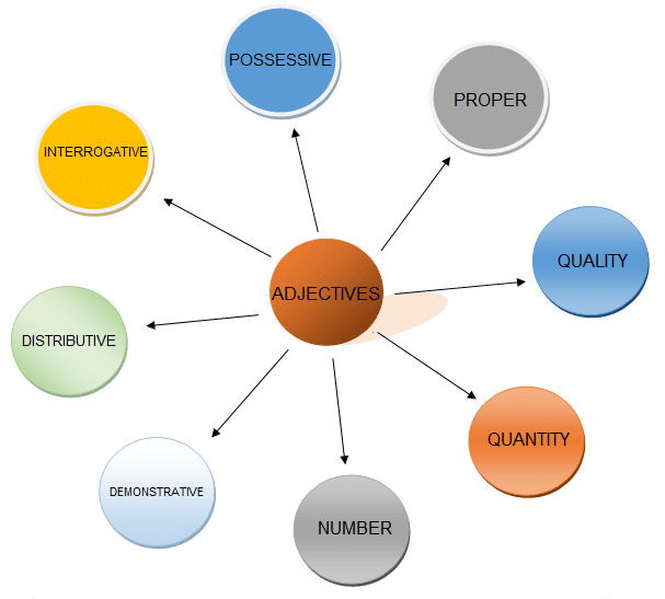 Classification of Adjectives