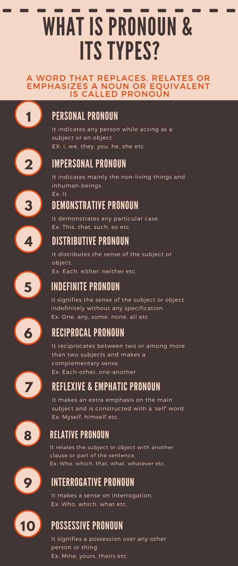 Types of pronoun