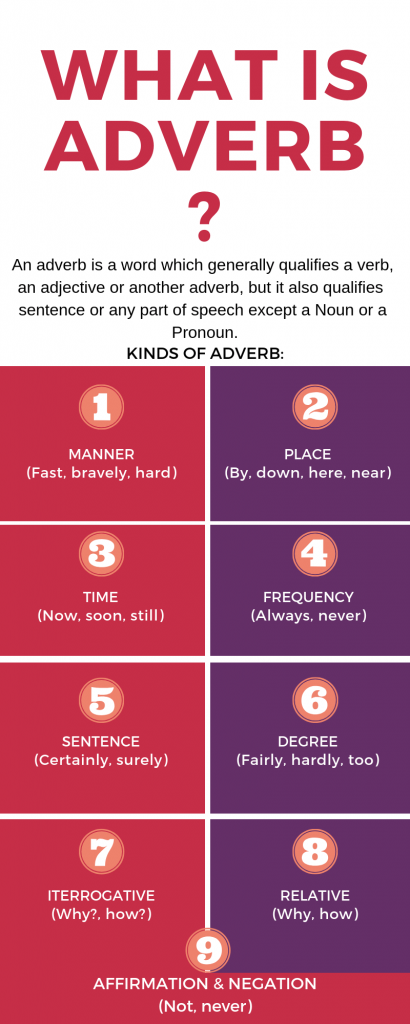 Infographic on types of Adverb